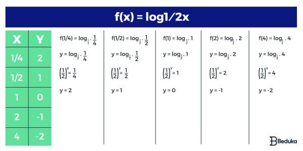 resolução-do-gráfico-de-uma-função-com-logaritmo-descrecente