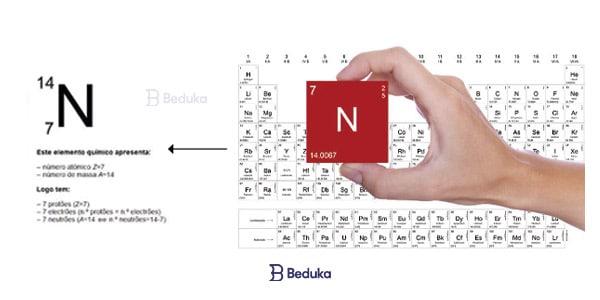 Representação na tabela periódica de uma estrutura atômica