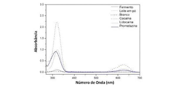 gráfico do teste de scott