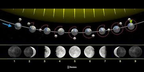 entenda as quatro fases da lua com diferentes posicçoes em relao ao sol e a parte iluminada e sombra