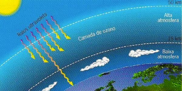 esquema infografico da camada de ozonio filtrando a radiaçao solar uv e não deixando chegar na superficie da terra