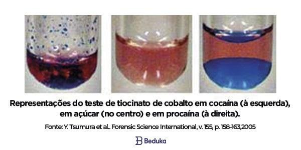 resultado do teste de scott em componentes da cocaína e em açucar comparação