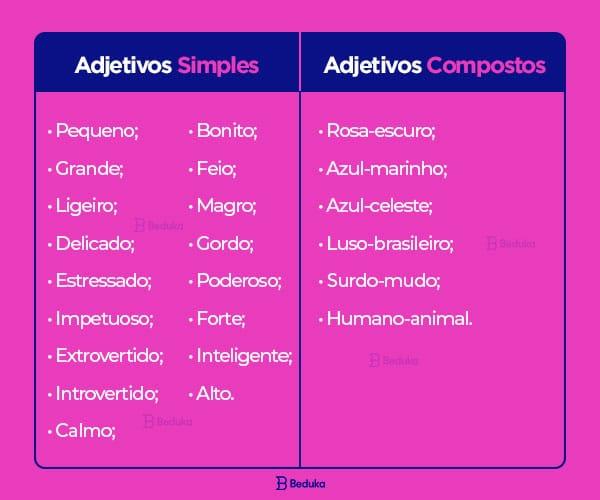 Tabela com exemplos de Adjetivos simples e adjetivos compostos.