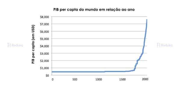 Gráfico de Maddison mostrando o crescimento do PIB per capita mundial desde o início da Revolução Industrial até hoje.